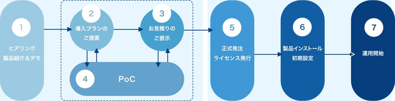 導入の流れ(例)