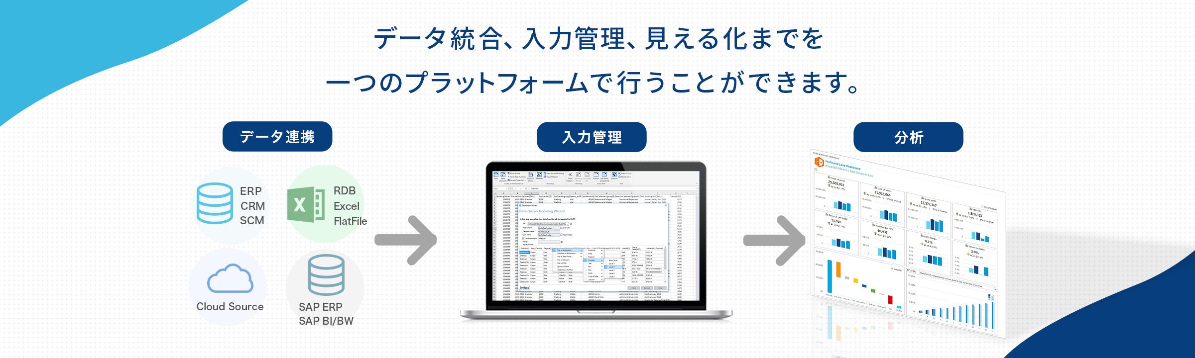 データ統合、入力管理、見える化までを一つのプラットフォームで行うことができます。