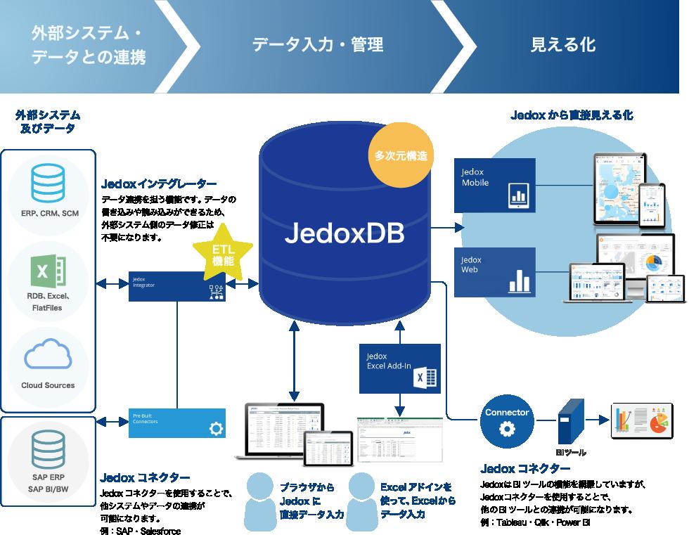 データ連携(統合)、入力・管理、見える化までを一括で行うJedoxの全体像